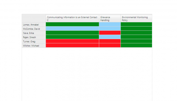 health and safety training record matrix
